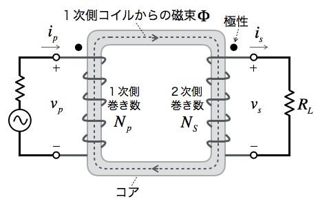 トランスの巻き数と入力/出力電...