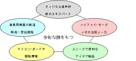 Vorkers 千代田テクノエース 「求人情報」