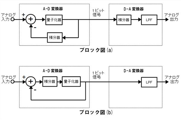 ΔΣ変調を使用したA-D/D-A変換回...