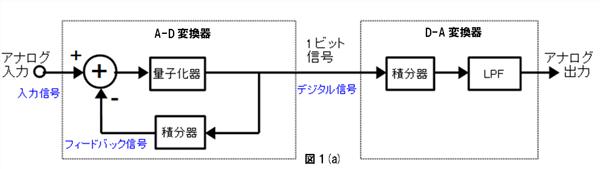 ΔΣ変調を使用したA-D/D-A変換回路はどっち? | CQ出版社 ...